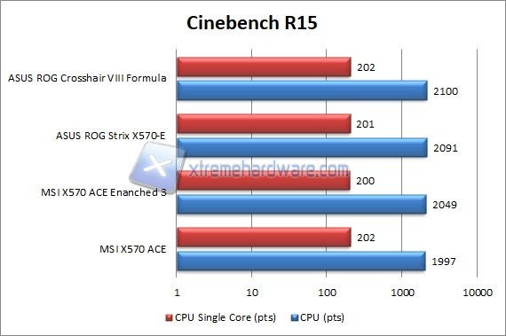 msi x570 ace 7 cinebench r15